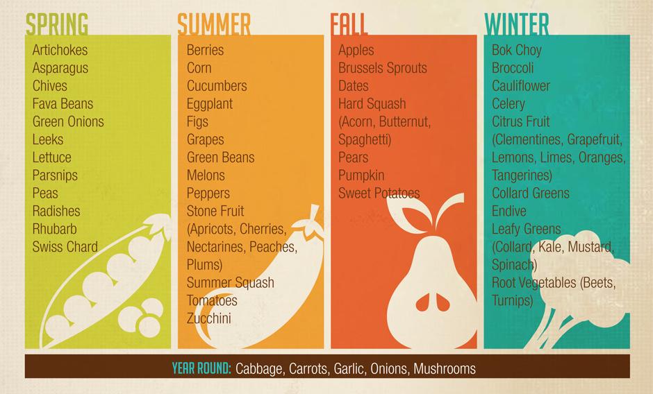 seasons of eating